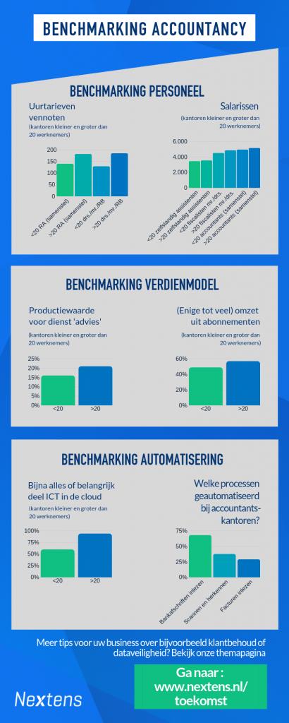 Benchmarking accountancy 2019. Personeel, verdienmodel, automatisering